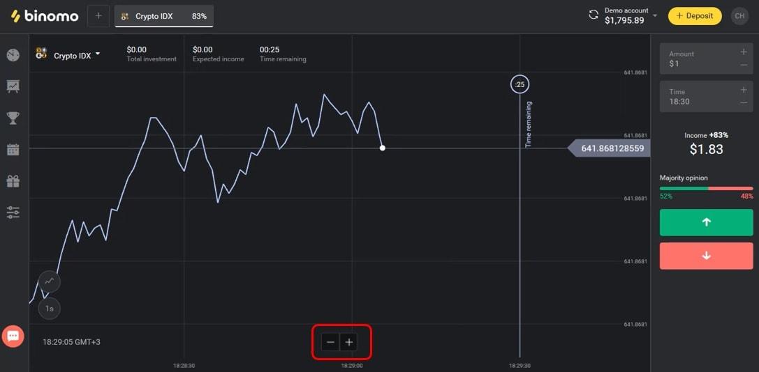 Các thanh điều chỉnh biểu đồ giá - Giao diện sàn Binomo