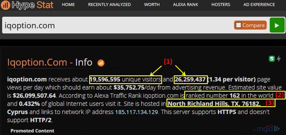 Kiểm tra web IQ Option scam lừa đảo hay không với Hypestat
