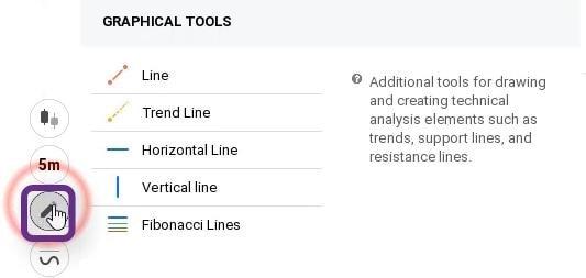 ابزارهای گرافیکی برای ترسیم خطوط مهم قیمت در IQ Option