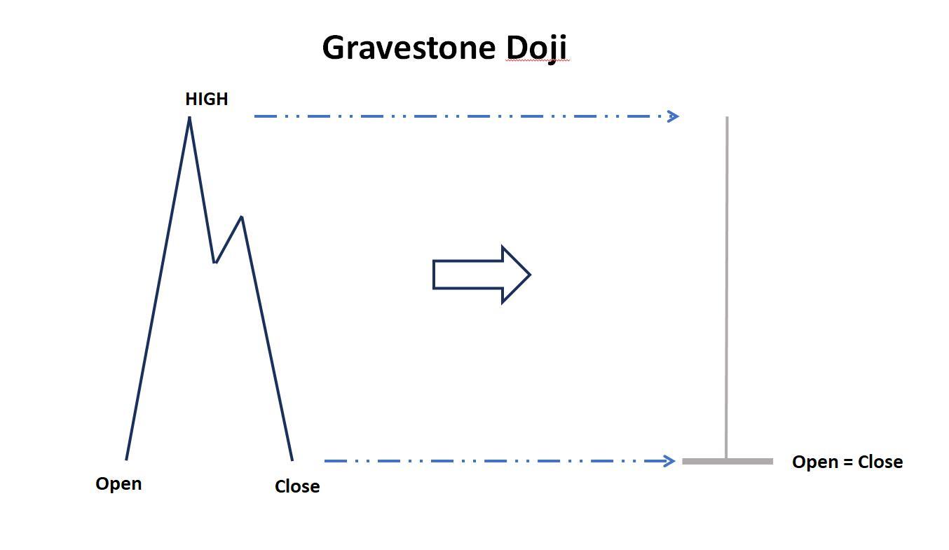Biểu đồ giá của nến Doji bia mộ