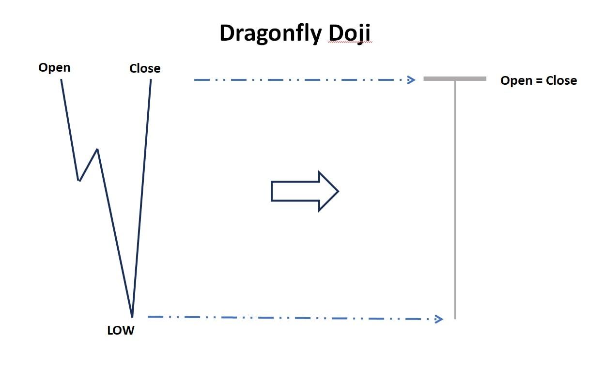 Biểu đồ giá của nến Doji chuồn chuồn