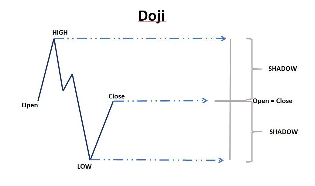 Biểu đồ giá của nến Doji