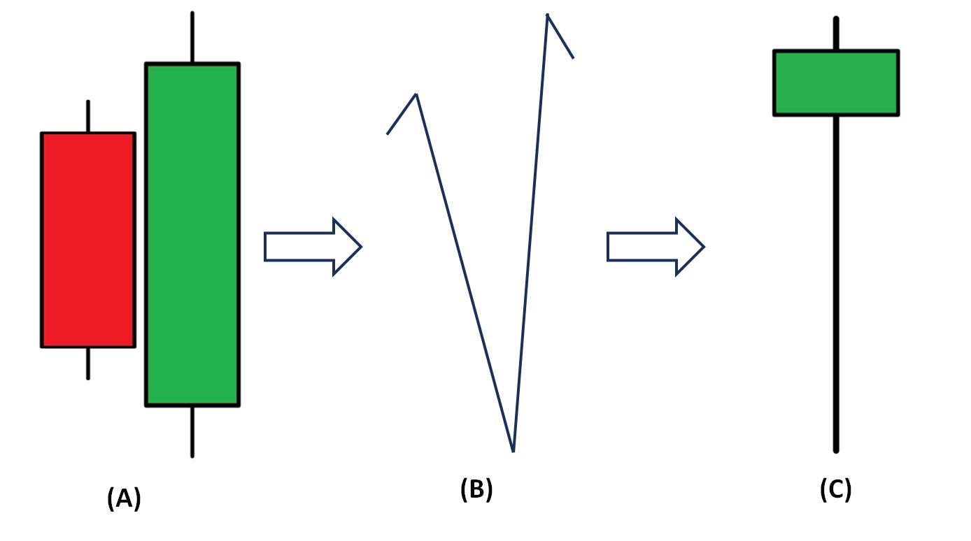 mô hình nến Bullish Engulfing bằng nến Hammer