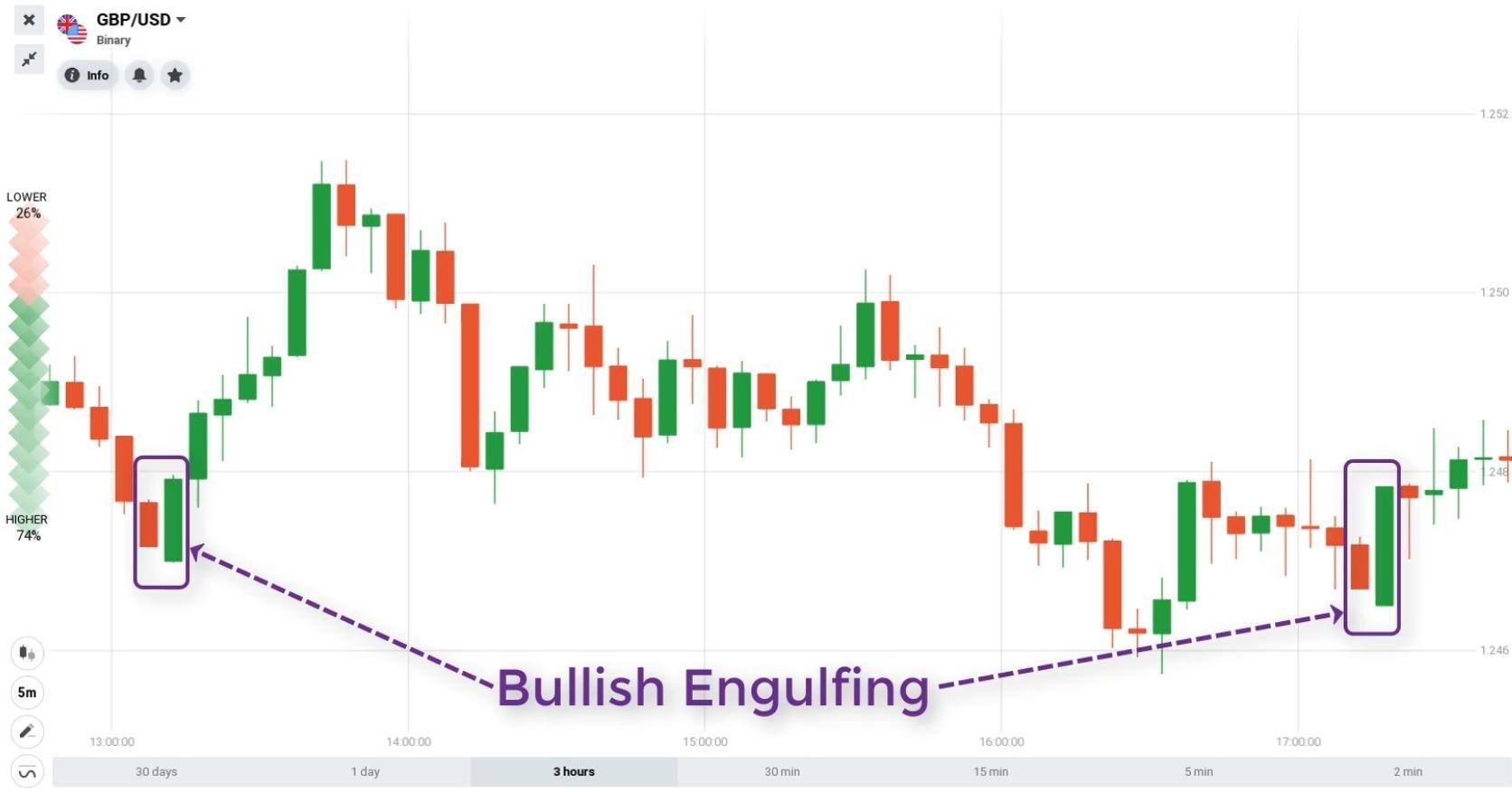 Đặc điểm mô hình nến Bullish Engulfing