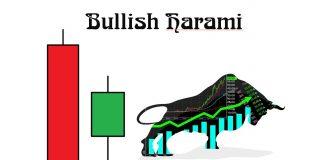 Mô hình nến Bullish Harami là gì