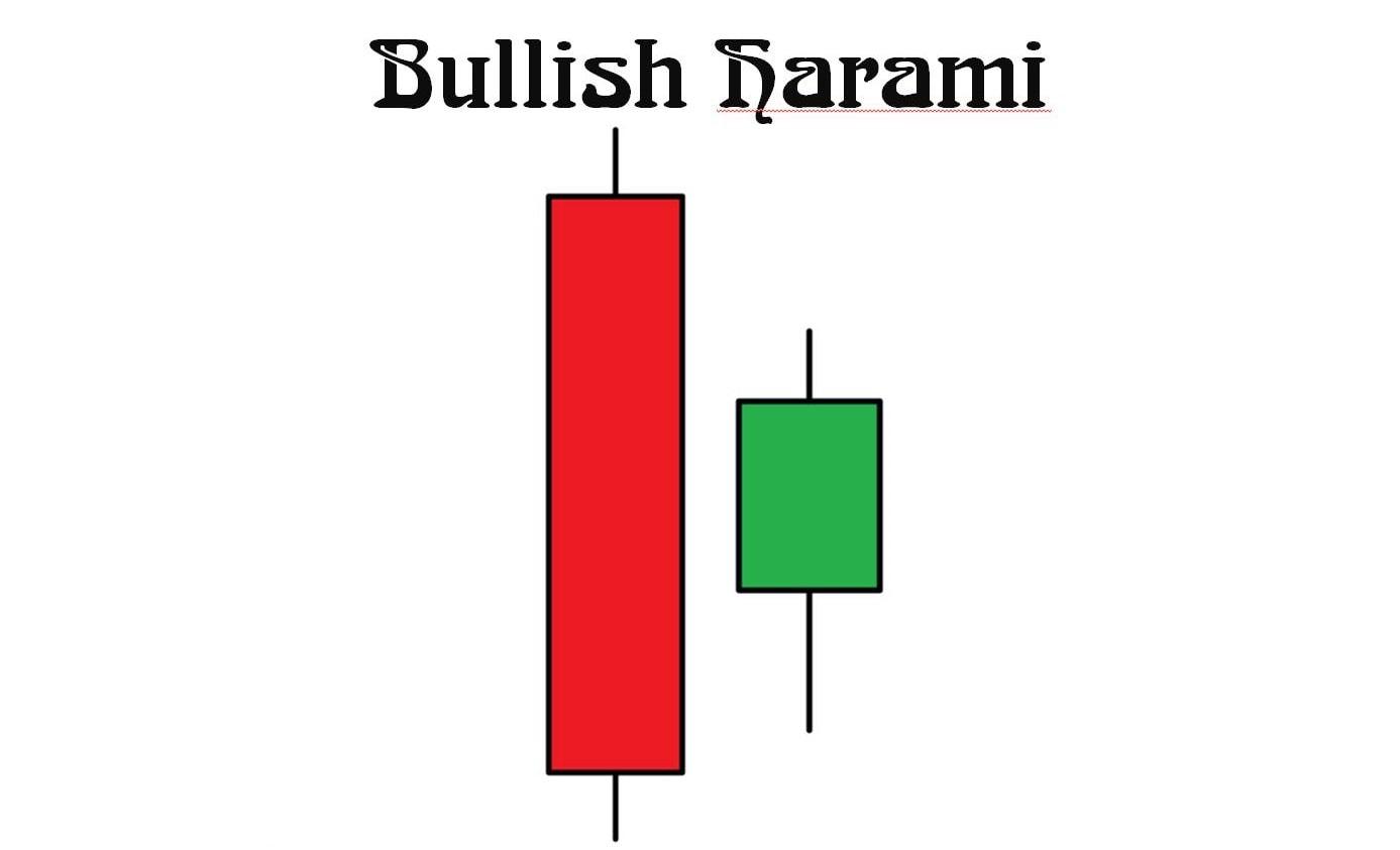 Cấu tạo mô hình nến Bullish Harami