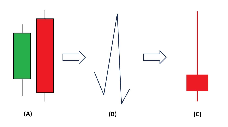 Kết hợp mô hình nến Bearish Engulfing bằng nến Shooting Star
