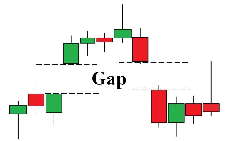 Gap Là Gì? 2 loại Gap quan trọng trong phân tích kỹ thuật