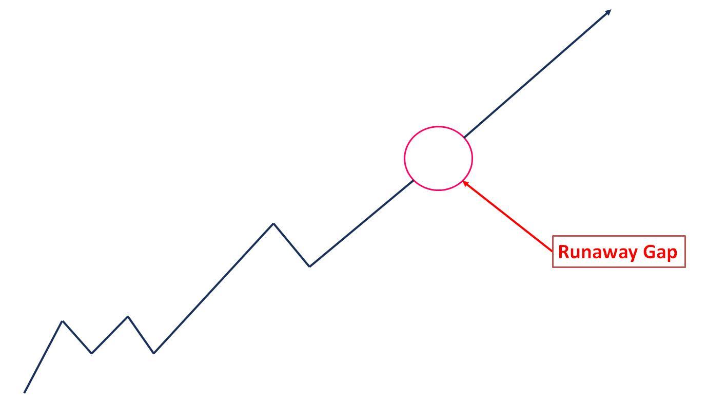 Runaway Gap trong biểu đồ nến Nhật
