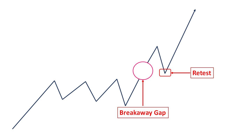 Breakaway Gap trong biểu đồ nến Nhật
