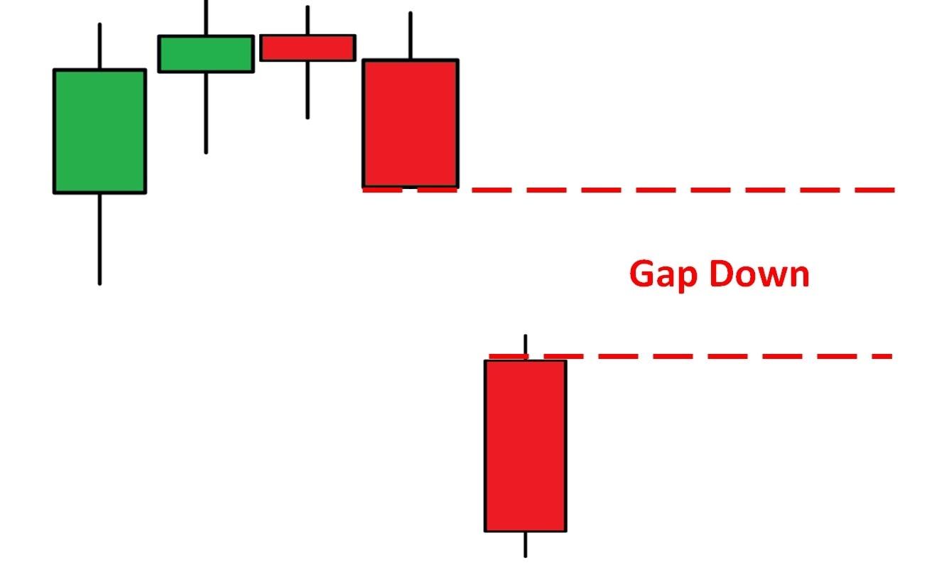 Gap down trong biểu đồ nến Nhật