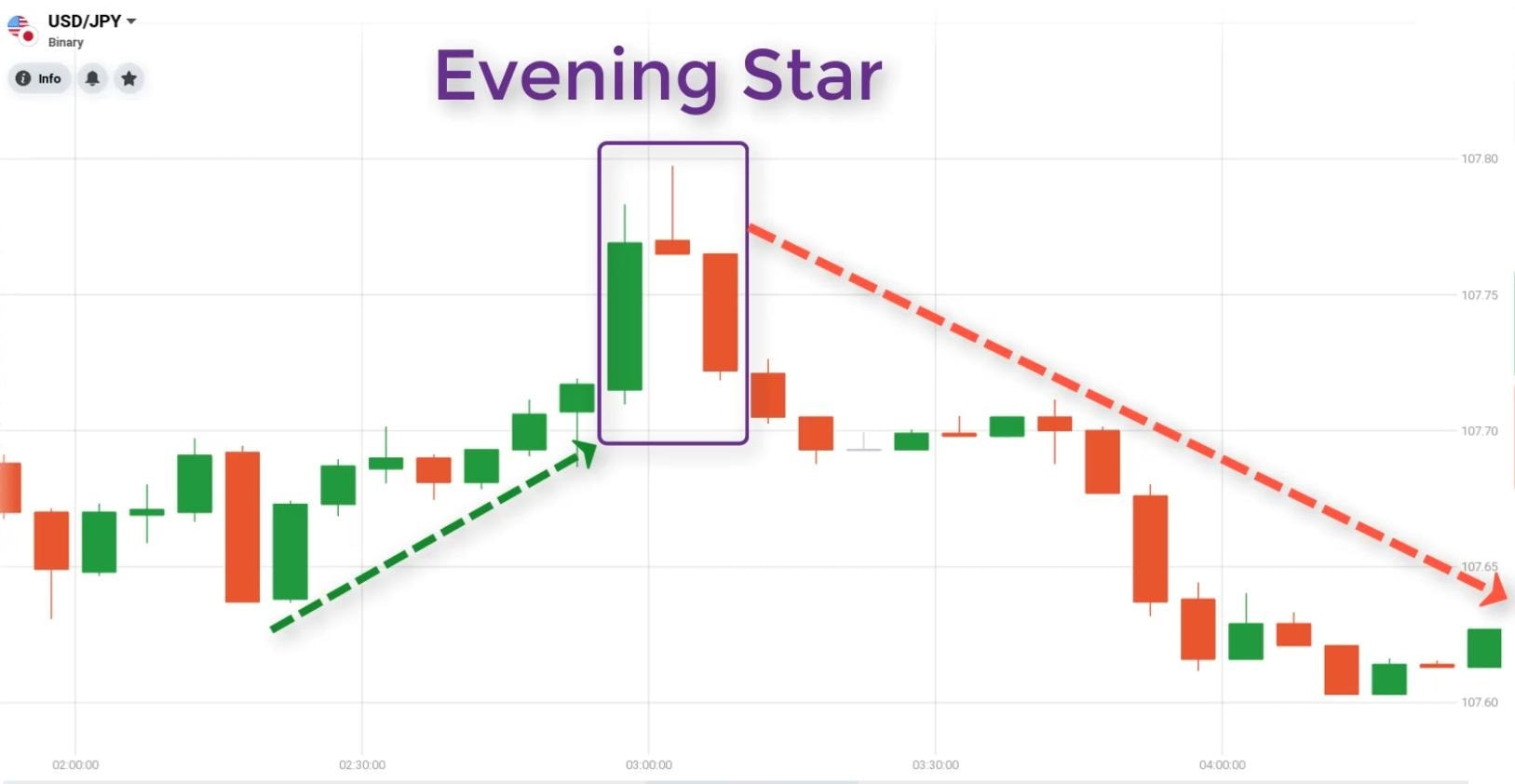 Mô hình nến Evening Star biến thể