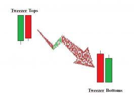 Mô Hình Nến Tweezer Tops và Tweezer Bottoms là gì ? Đặc Điểm, Ý Nghĩa Và Cách Giao Dịch