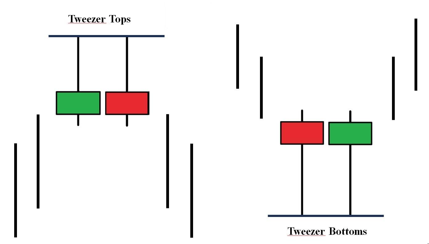 Ý nghĩa của mô hình nến Tweezer Tops & Bottoms
