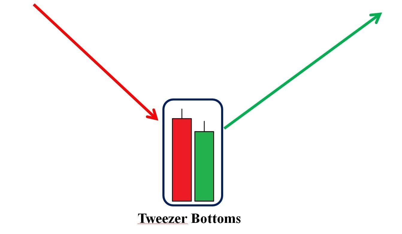 Mô hình nến Tweezer Bottoms