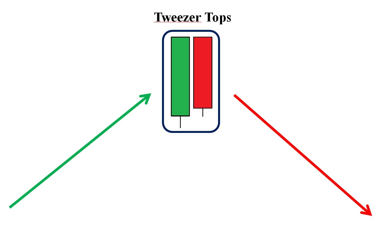 Mô hình nến Tweezer Tops