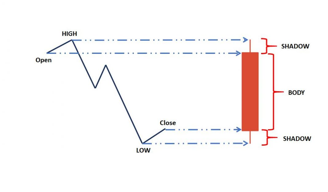 Bearish red Japanese candlestick
