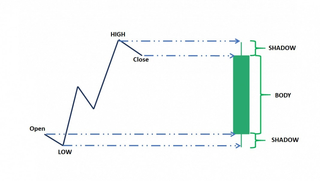 Bullish green Japanese candlestick