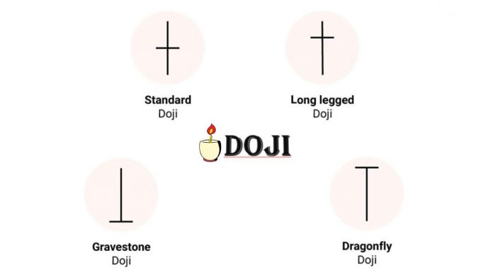 What Is Doji Candlestick? How To Identify And Trade With Doji Candlestick Patterns