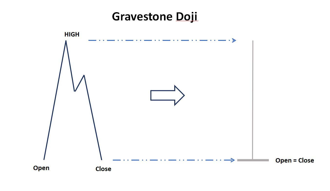 The price chart of Gravestone Doji