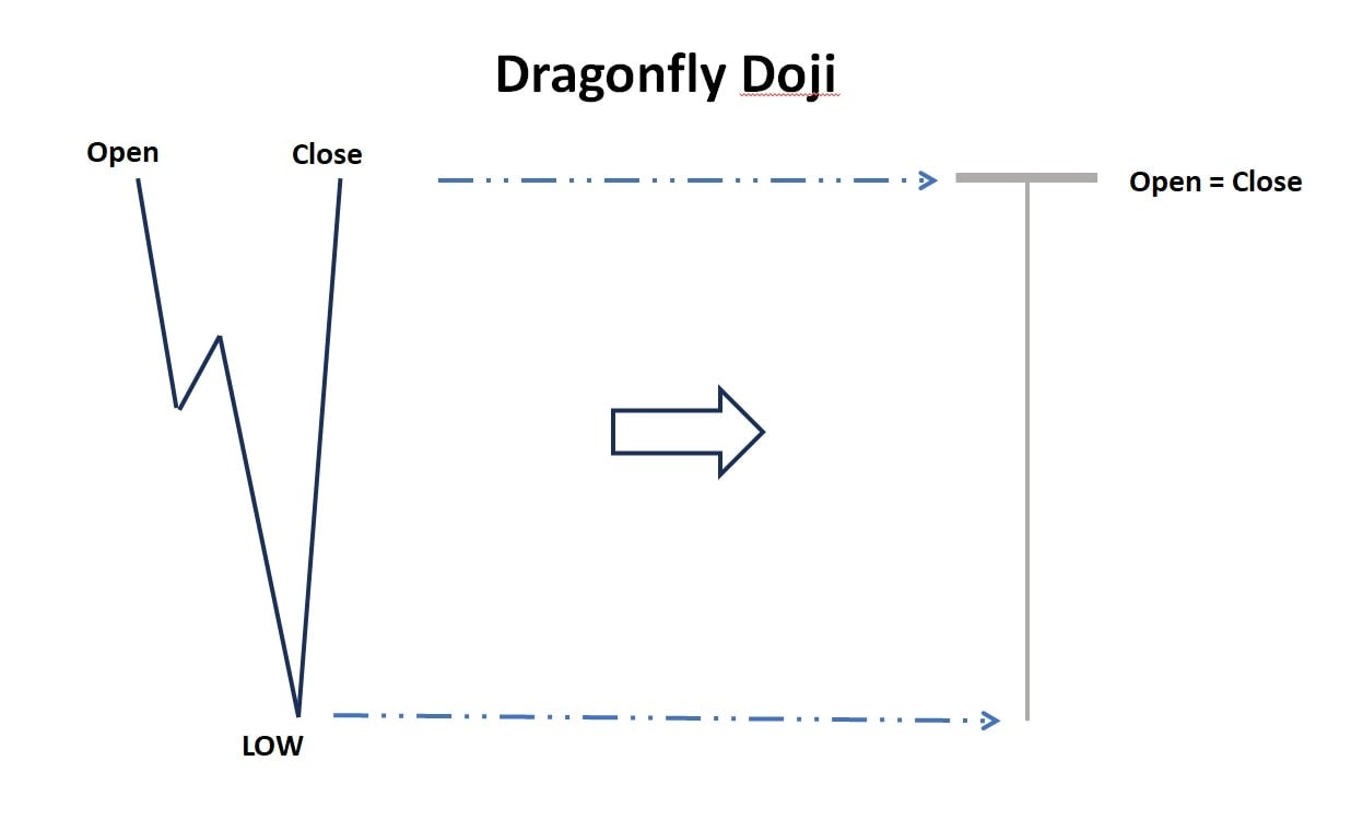 The price chart of Dragonfly Doji