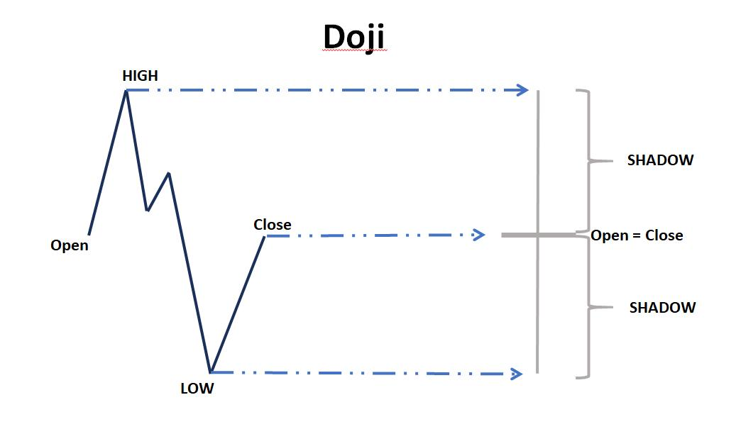 The price chart of Doji Star