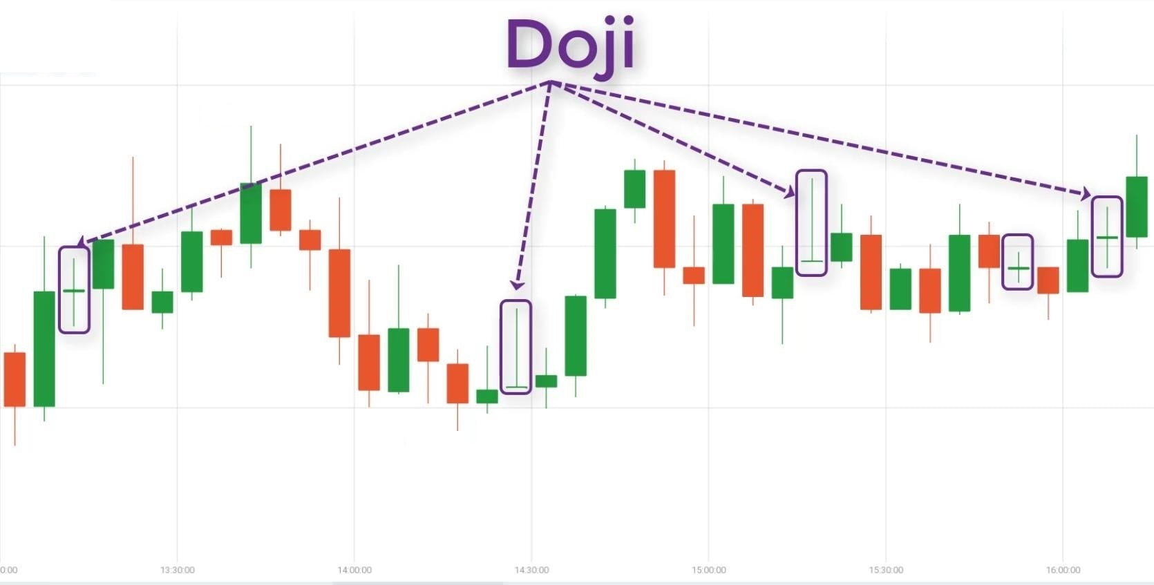 Doji Star and Long-legged Doji
