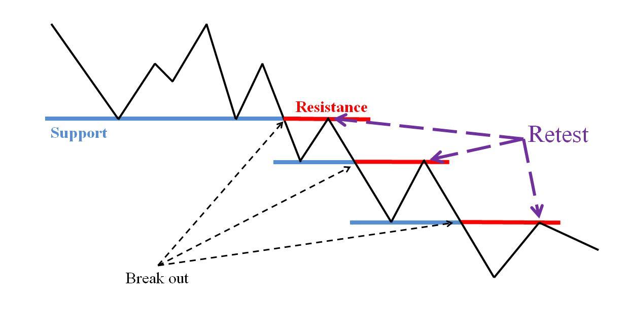 Hành vi Retest của giá sau khi Break Out khỏi các vùng cản (Kháng Cự/Hỗ Trợ).