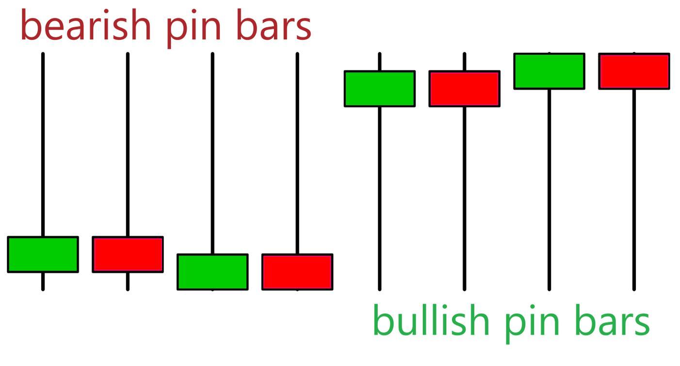 الگوهای شمع Pin Bar
