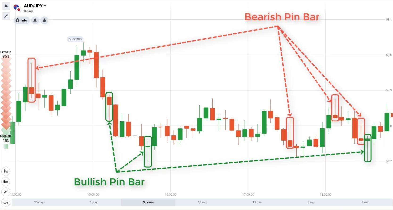 الگوهای شمعدانی Pin Bar