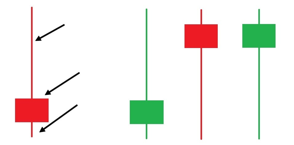 What is Pin Bar candlestick?