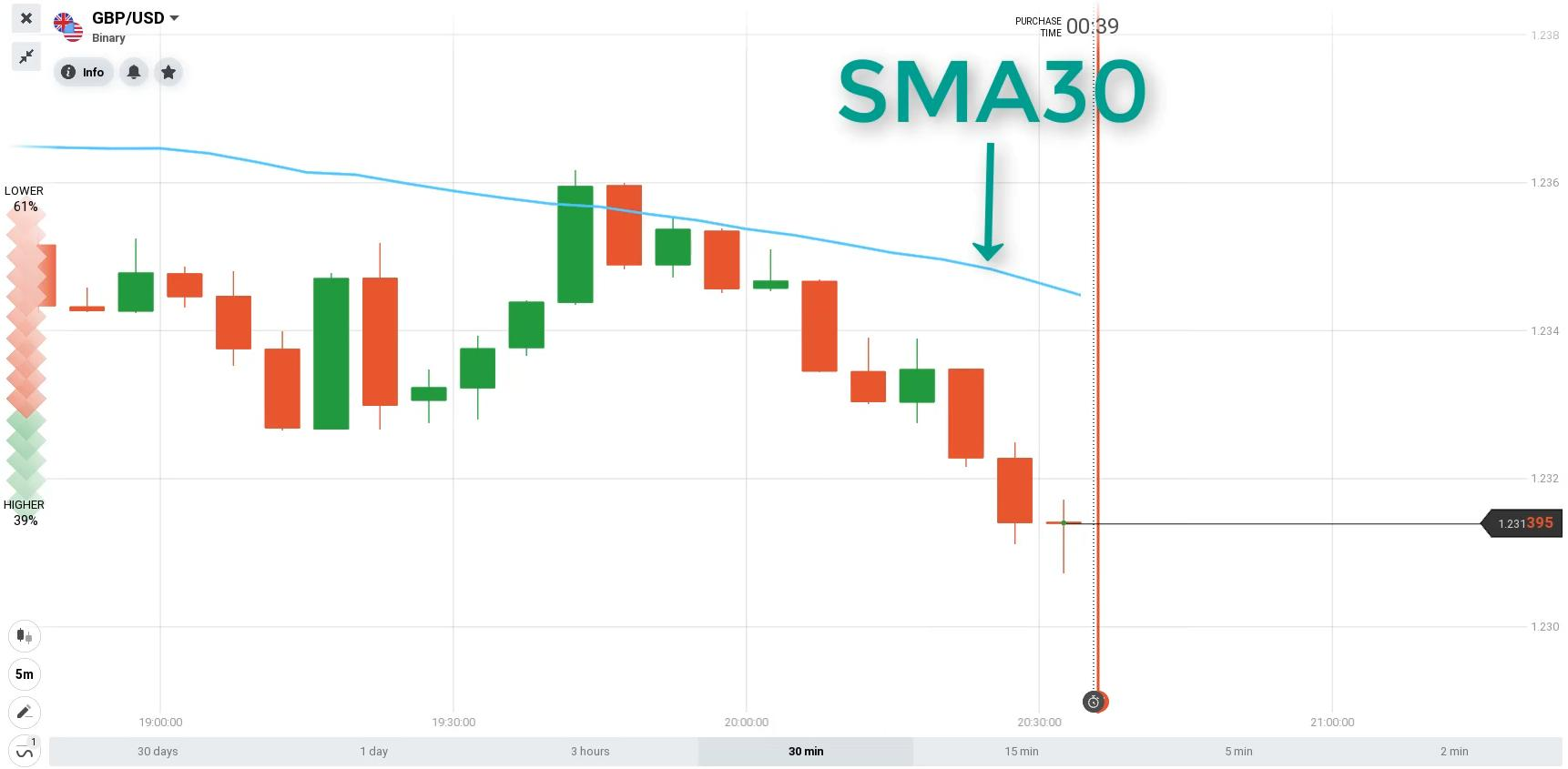Đường SMA30 tại IQ Option