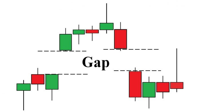 What Is Gap? How To Use Gap Strategy For Trading