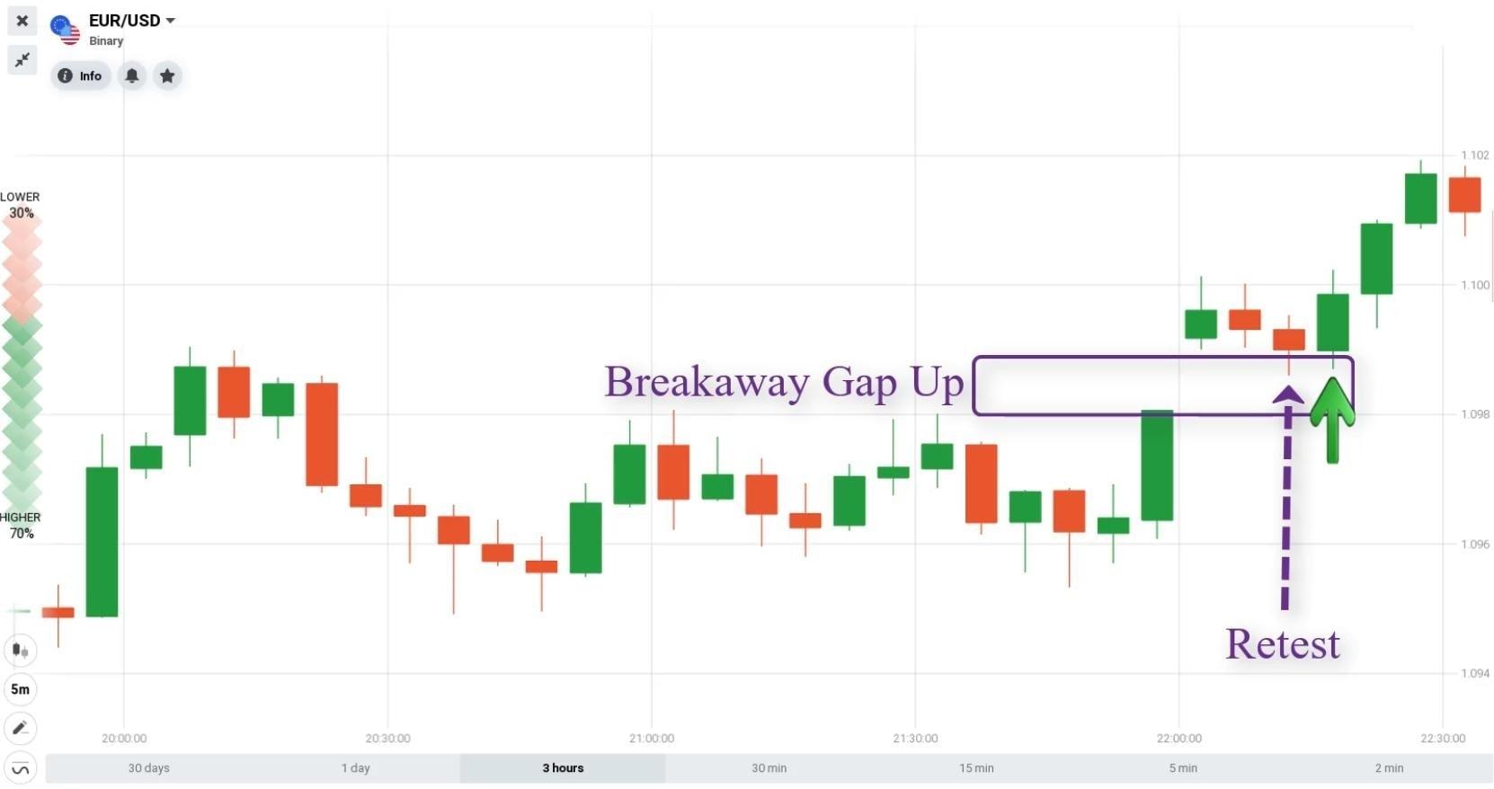 Como abrir uma opção UP com o Breakaway Gap