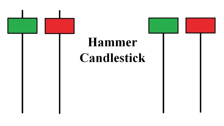 Đặc điểm nến Hammer