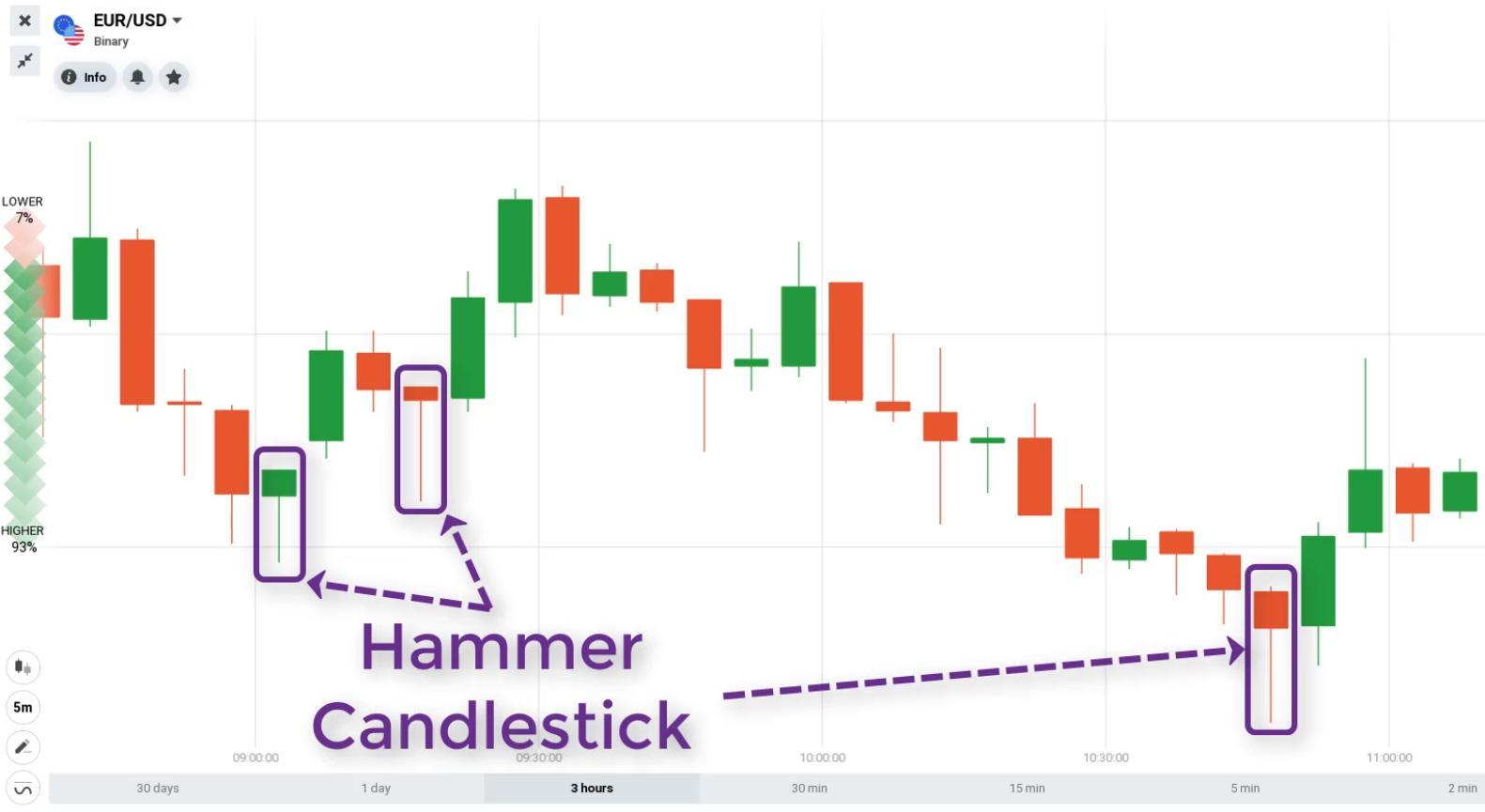 nến hammer là gì