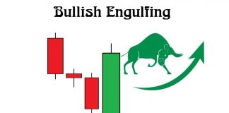 What Is Bullish Engulfing Candle Pattern? Meaning And Strategy