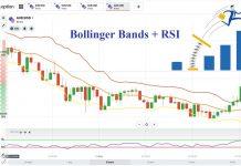 Giao Dịch Đảo Chiều Tại IQ Option Với Bollinger Bands Kết Hợp RSI