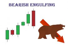 What Is Bearish Engulfing Candle Pattern? Meaning And Trading Strategy