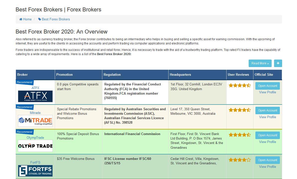 Chứng nhận Olymp Trade tại Fxdailyinfo
