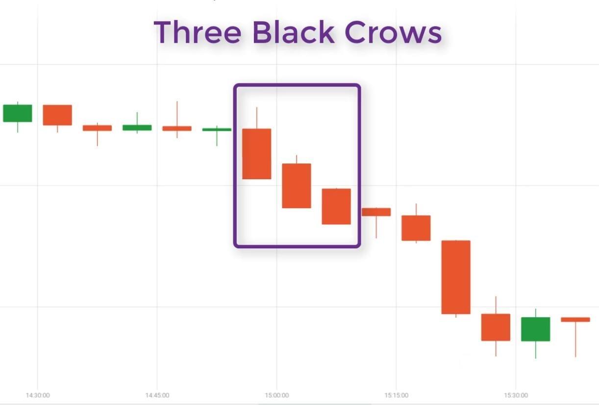 Ý nghĩa mô hình nến Ba con quạ đen