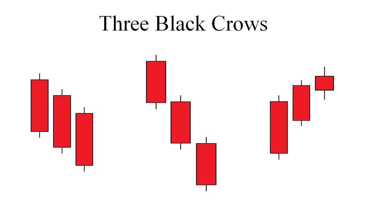 Các loại mô hình nến Three Black Crows
