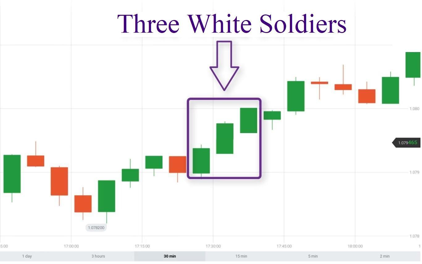 Vị trí xuất hiện của mô hình nến Ba chàng lính trắng