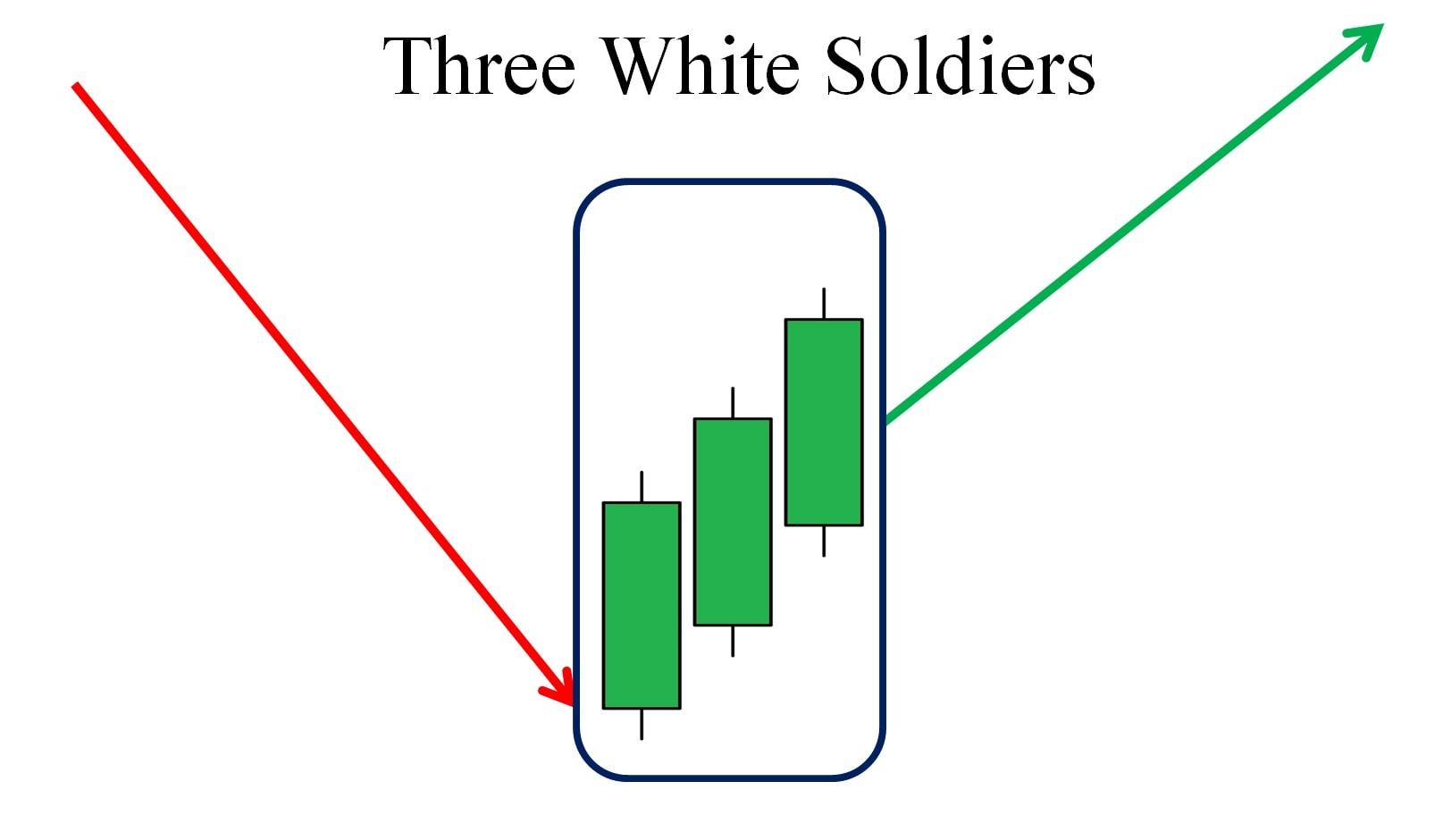 Mô hình nến Three White Soldiers là gì?