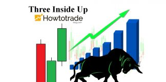 What Is Three Inside Up Candlestick Pattern? Meaning And How To Use It