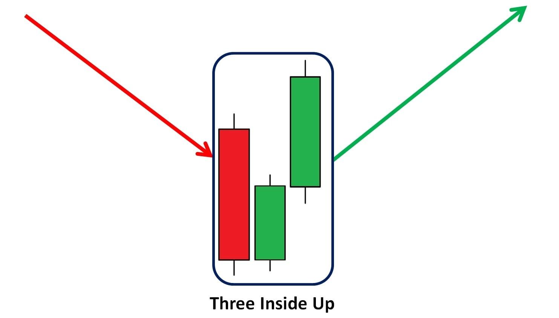 Três Inside Up significado do castiçal