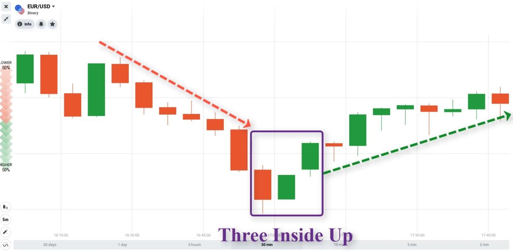 O que é a vela Three Inside Up?