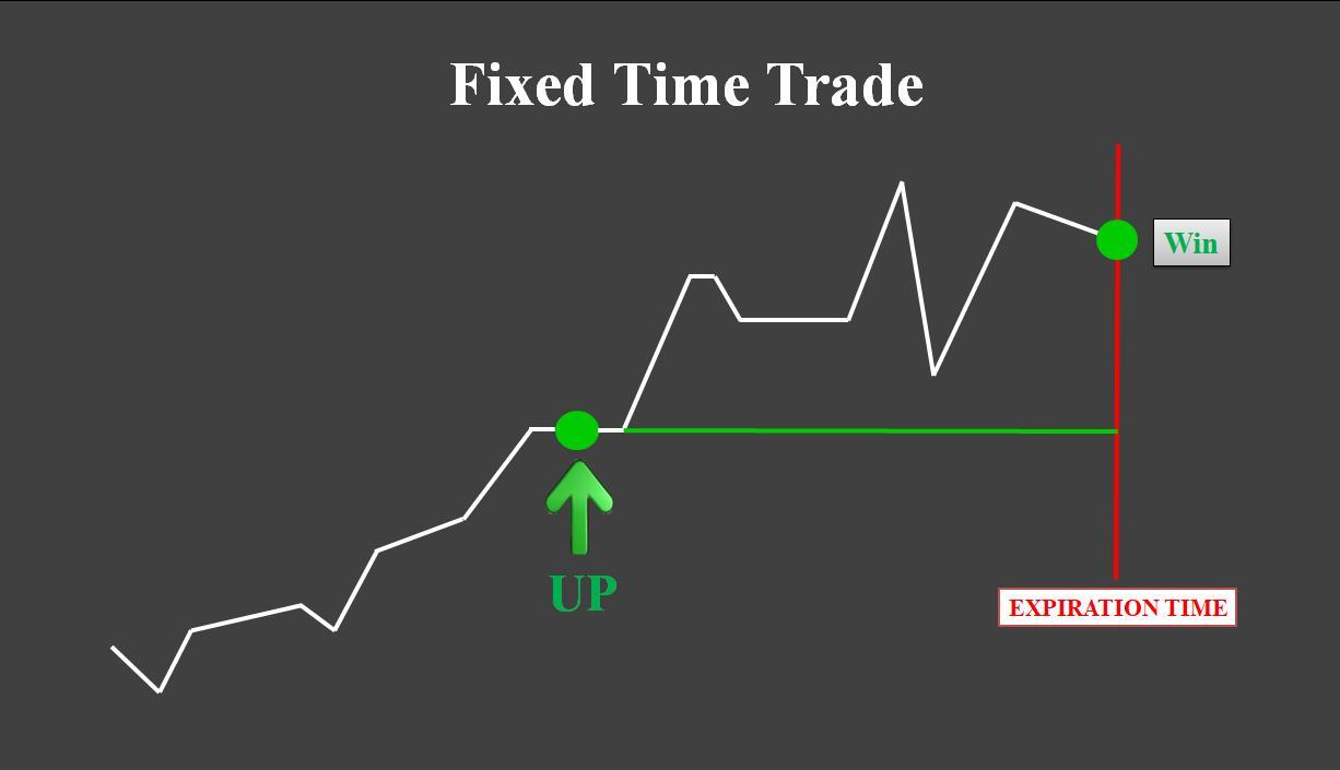 Giao dịch Fixed Time với mốc thời gian hết hạn cố định