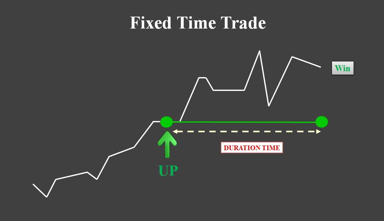 Giao dịch Fixed Time với khoản thời gian cố định