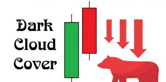 What Is Dark Cloud Cover Candlestick Pattern? Characteristics, Meaning And How To Trade